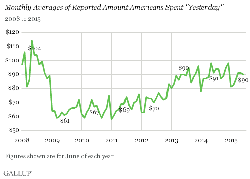 "Monthly Averages of Reported Amount Americans Spent ""Yesterday"", 2008-2015"