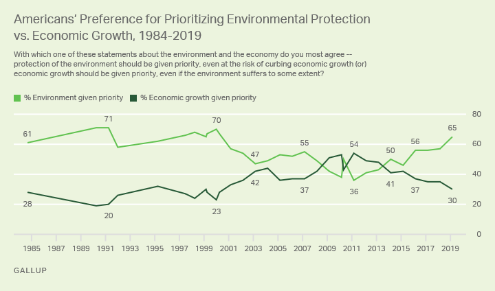 Line graph. Americans have typically preferred economic protection over economic growth, since 1984.