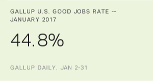 U.S. Gallup Good Jobs Rate 44.8% in January