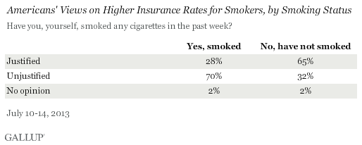 Americans' Views on Higher Insurance Rates for Smokers, by Smoking Status, July 2013