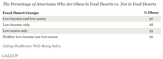 Percentage of Americans Who are Overweight in a Food Desert vs. Not in a food desert