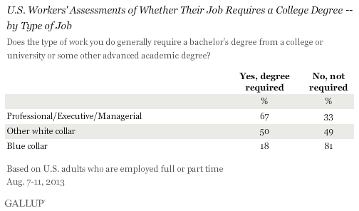 U.S. Workers' Assessments of Whether Their Job Requires a College Degree -- by Type of Job, August 2013