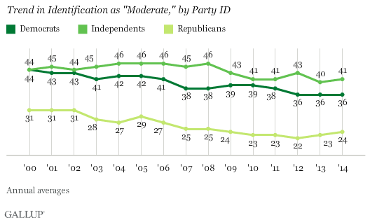 "Trend in Identification as ""Moderate,"" by Party ID"