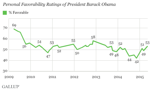 Trend: Personal Favorability Ratings of President Barack Obama
