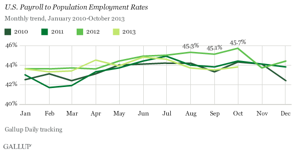 U.S. Payroll to Population Employment Rates, January 2010-October 2013