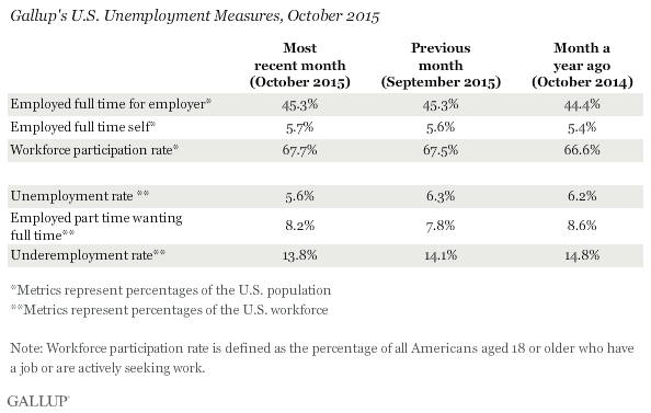 Gallup's U.S. Unemployment Measures, October 2015