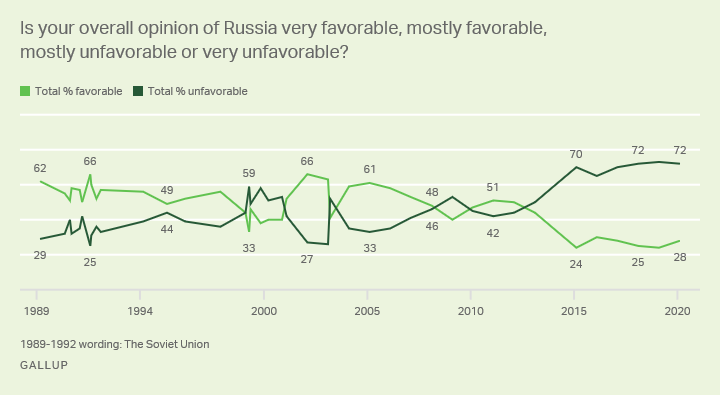 Line graph. Americans' opinions of Russia, trend since 1989.