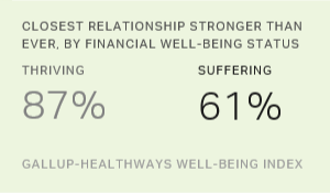 Financial Well-Being and Social Relationships Closely Linked