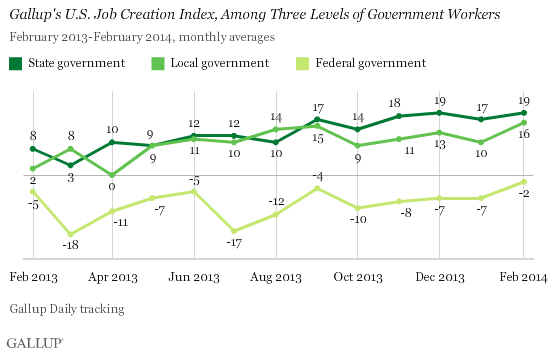 Gallup Job Creation Index, Among Three Levels of Government Workers