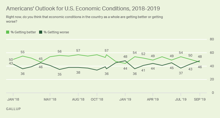 Line graph. Americans' view of whether economic conditions are getting better or worse, since January 2018.