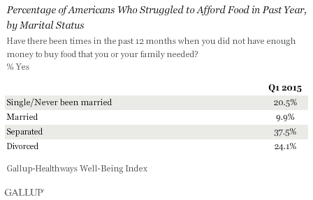 Percentage of Americans Who Struggled to Afford Food in Past Year, by Marital Status
