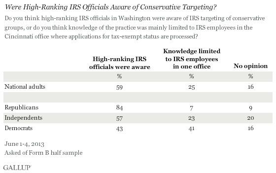 Who Knew About IRS Practice of Targeting Conservative Groups