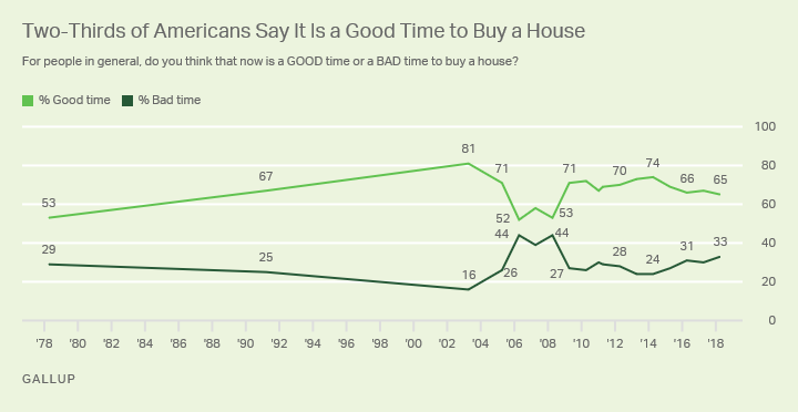 Line graph: Americans' views on whether now is a good time to buy a house. 65% say yes, 33% no (2018); high is 81% (2003).