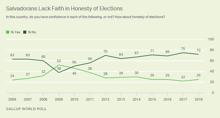Line graph. One in four Salvadorans are confident in the honesty of their elections.