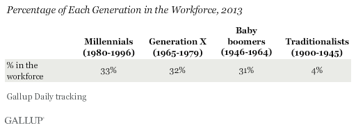 Percentage of Each Generation in the Workforce, 2013