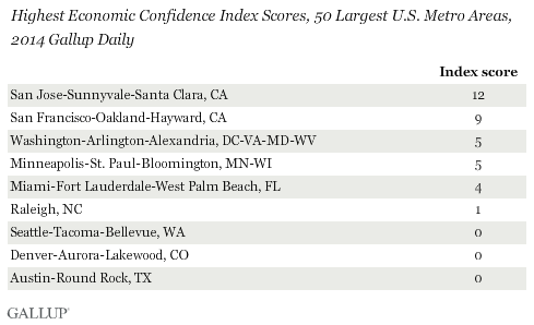 Highest Economic Confidence Index Scores, 50 Largest U.S. Metro Areas, 2014 Gallup Daily