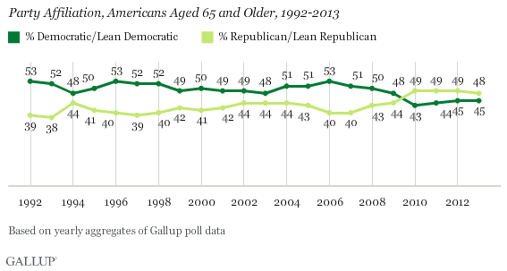Party Affiliation, Americans Age 65 and Older, 1992-2013