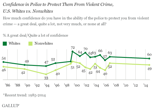 Trend: Confidence in Police to Protect Them From Violent Crime, U.S. Whites vs. Nonwhites