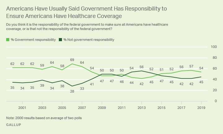 Line graph. Americans believe the federal government has a responsibility to ensure all in the U.S. have healthcare coverage.