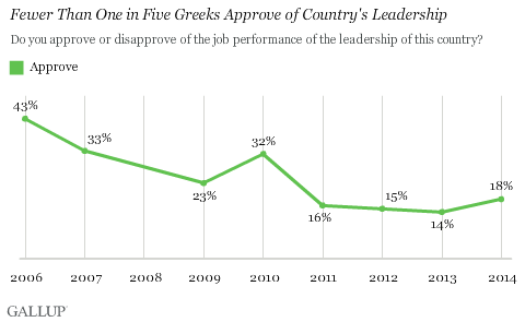 Trend: Fewer Than One in Five Greeks Approve of Country's Leadership