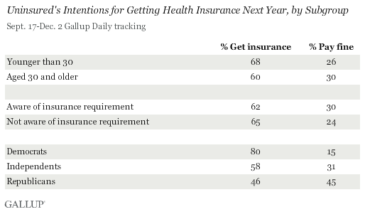 Uninsured's Intentions for Getting Health Insurance Next Year, by Subgroup, September-December 2013