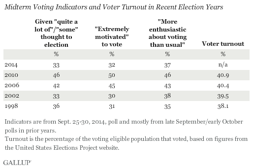 Midterm Voting Indicators and Voter Turnout in Recent Election Years