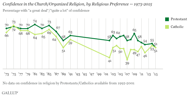 Confidence in the Church/Organized Religion, by Religious Preference -- 1973-2015