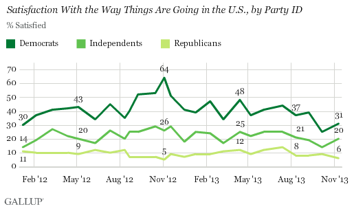 Satisfaction With the Way Things Are Going in the U.S., by Party ID