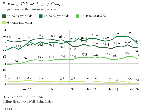 Percentage Uninsured, by Age Group