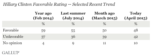 Hillary Clinton Favorable Rating -- Selected Recent Trend