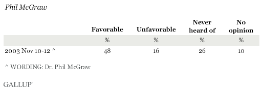 Favorability Ratings of Phil McGraw