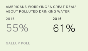 Americans' Concerns About Water Pollution Edge Up