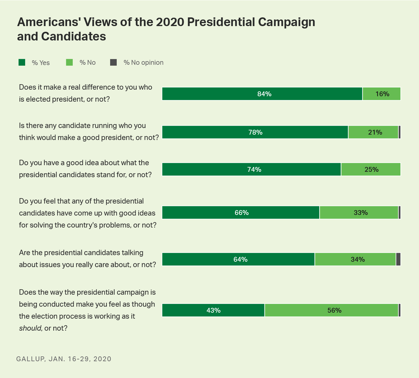 Bar charts. Americans' views of six measures of the 2020 presidential candidates and race.
