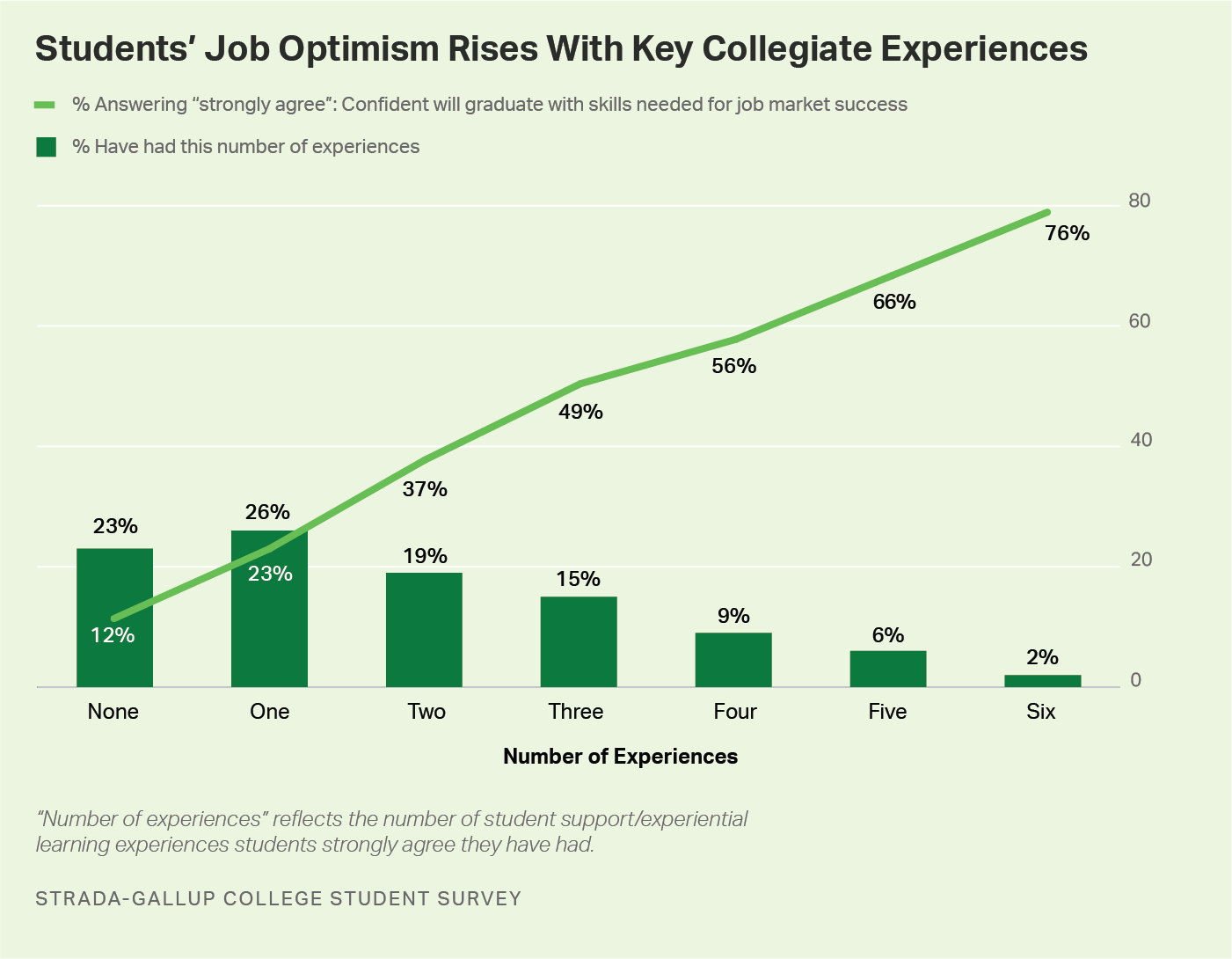 Line graph and bar graph. Students' job optimism rises with key collegiate experiences.