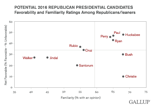 Potential 2016 Republican presidental candidates favor and familiar ratings