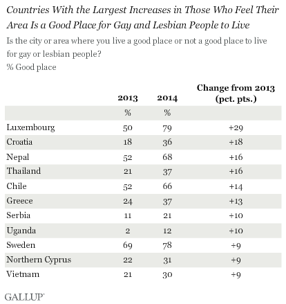 LGBT Good Place to Live Change From 2013 to 2014