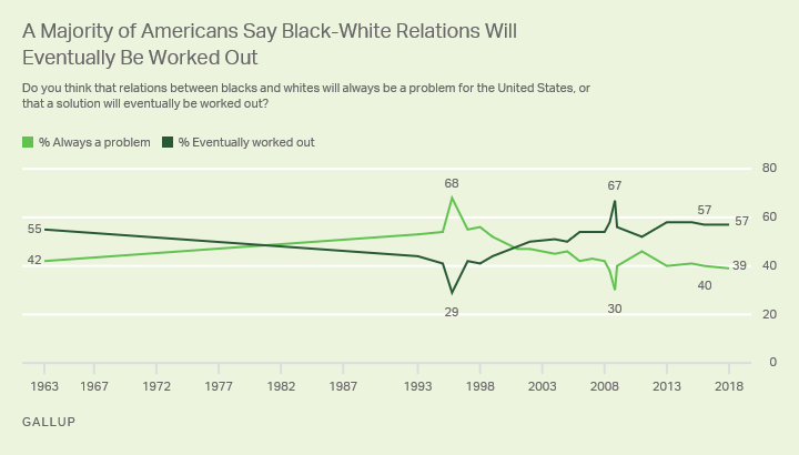 A majority in the U.S. in 2018 say there will eventually be a solution to black-white relations, consistent with recent trend.