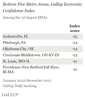 Bottom Five Metro Areas, Gallup Economic Confidence Index, 2012-2013