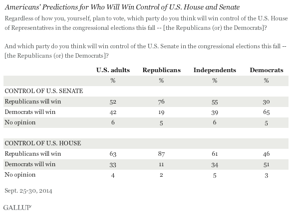 Americans' Predictions for Who Will Win Control of U.S. House and Senate