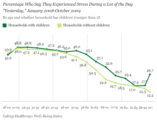 Percentage Who Say They Experienced Stress During a Lot of the Day Yesterday, by Age and Whether Household Has Children Younger Than 18, January 2008-October 2009