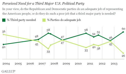 Trend: Perceived Need for a Third Major U.S. Political Party