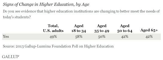 Signs of Change in Higher Education, by Age, 2013