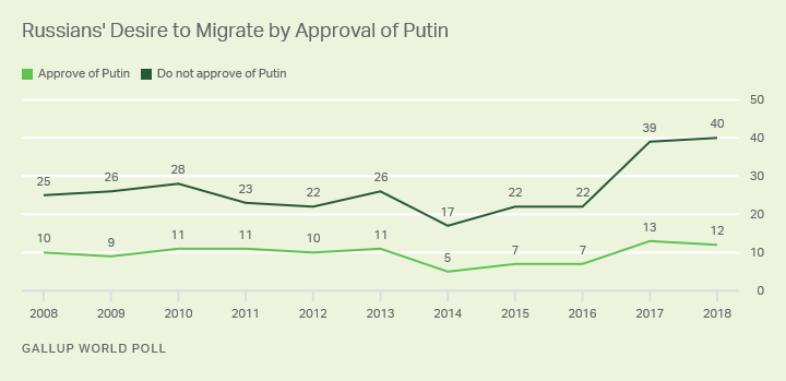 Line graph. Russians who do not approve of Vladimir Putin are more likely to desire to migrate to another country.