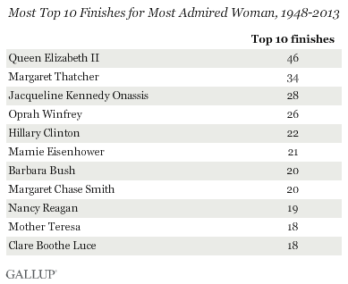 Most Top 10 Finishes for Most Admired Woman, 1948-2013