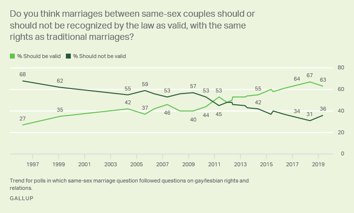 Line graph: Should same-sex marriages be legally valid? 1996-2019 trend. 2019: 63% yes, 36% no. 27% said yes in 1996.