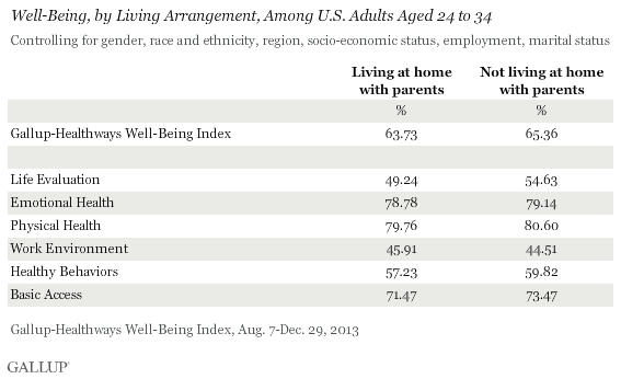 Well-Being, by Living Arrangement, Among U.S. Adults Aged 24 to 34