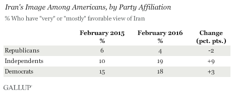 Iran's Image Among Americans, by Party Affiliation, February 2015 vs. February 2016