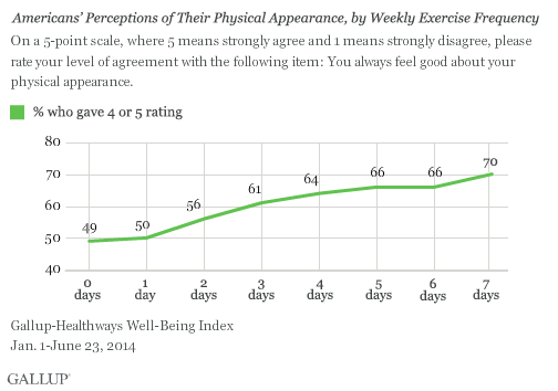 Americans' Perceptions of Their Physical Appearance, by Weekly Exercise Frequency, 2014