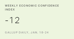 U.S. Economic Confidence Index Retreats to -12