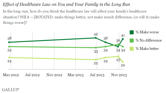 Trend: Effect of Healthcare Law on You and Your Family in the Long Run